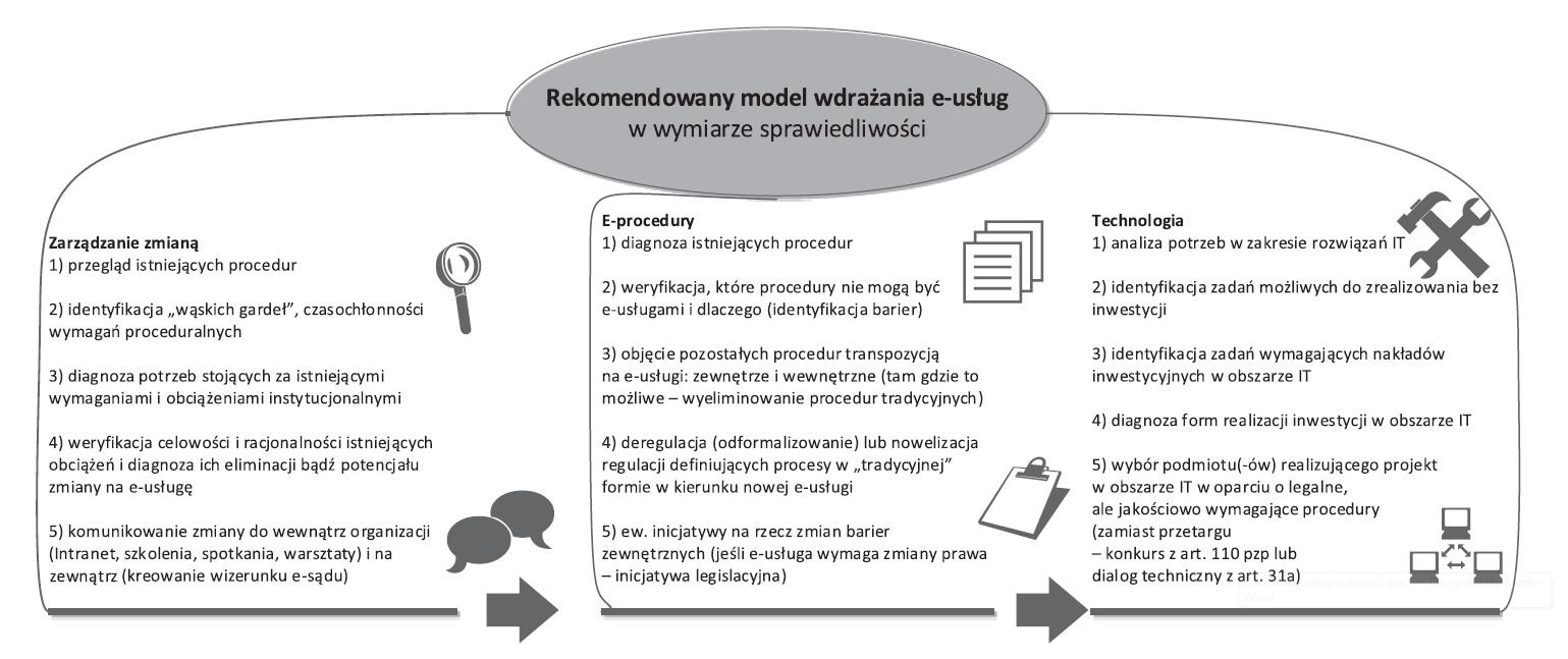 Etapy wdrazania e-usług w wymiarze sprawiedliwosci – model docelowy